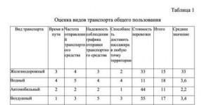 3-zagurskaya-druzhinin_tabl-1