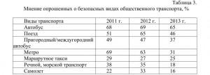 3-zagurskaya-tabl-3