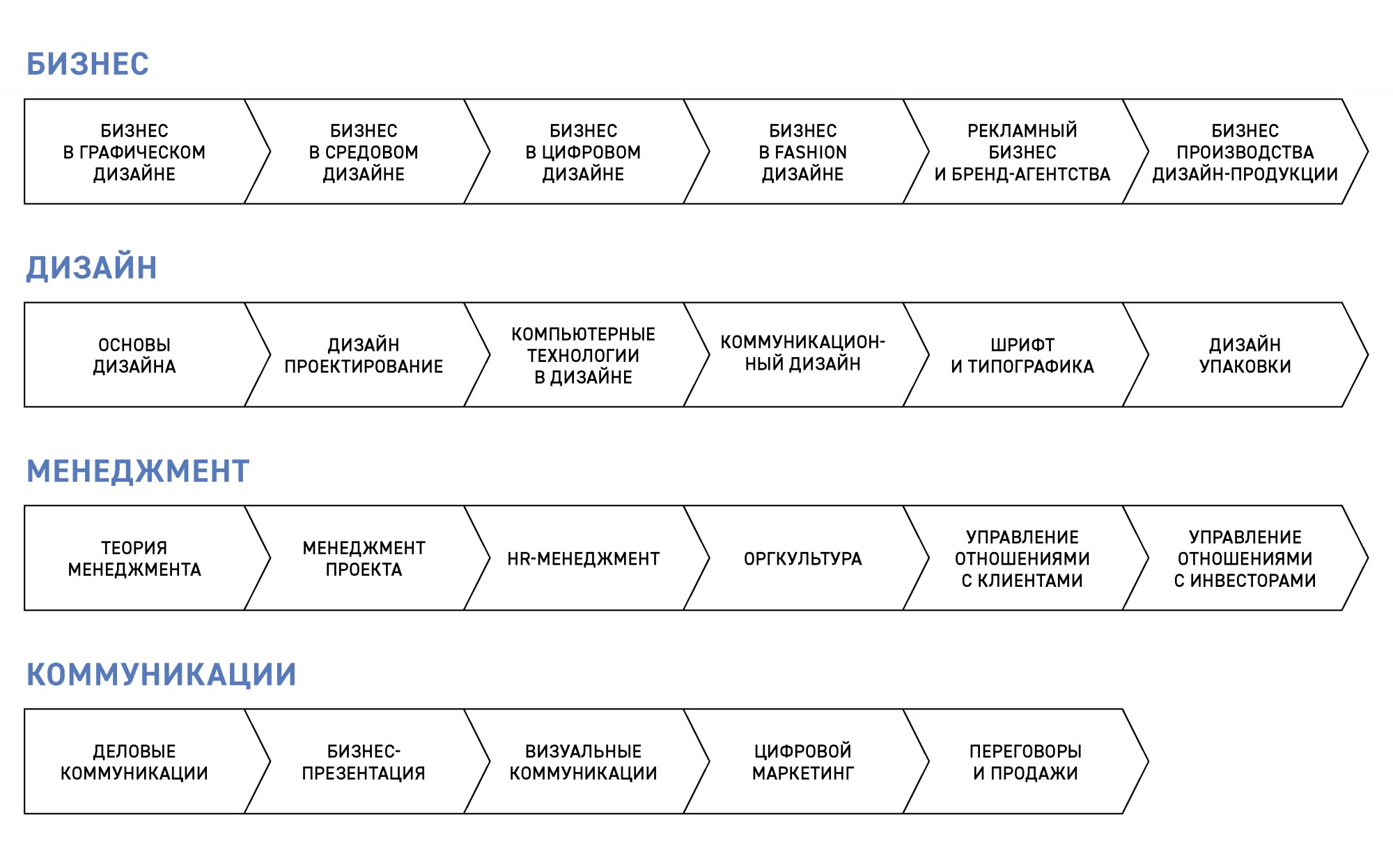 _Management_design_business_structure_1005003